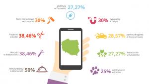 Klient mobilny7