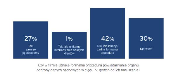 RODO_statystyki